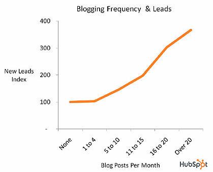 blogging generates leads