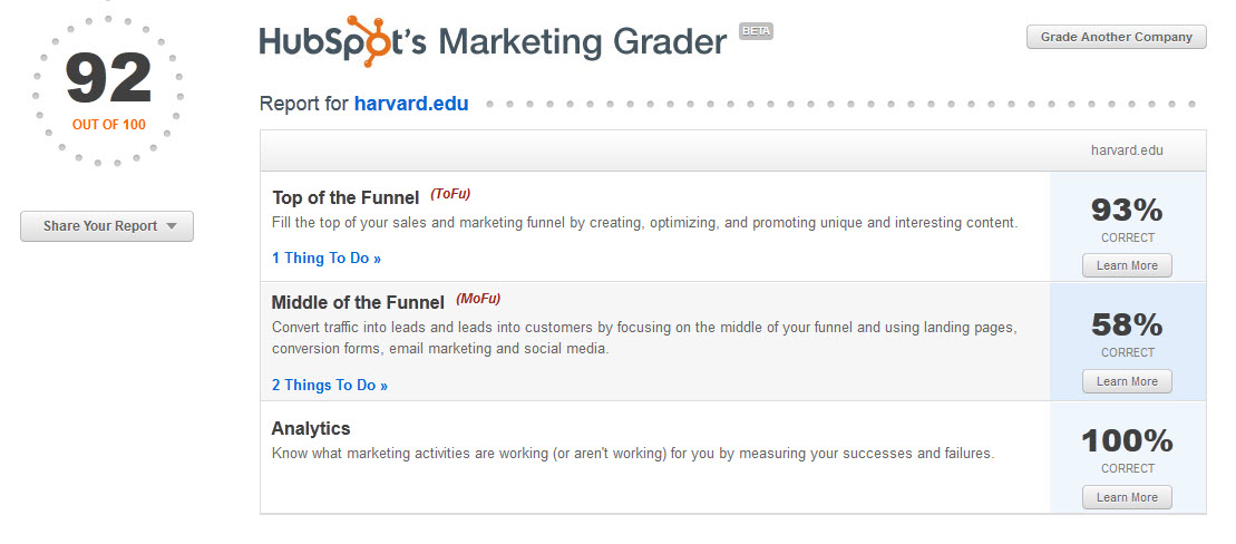 harvard university marketing grade