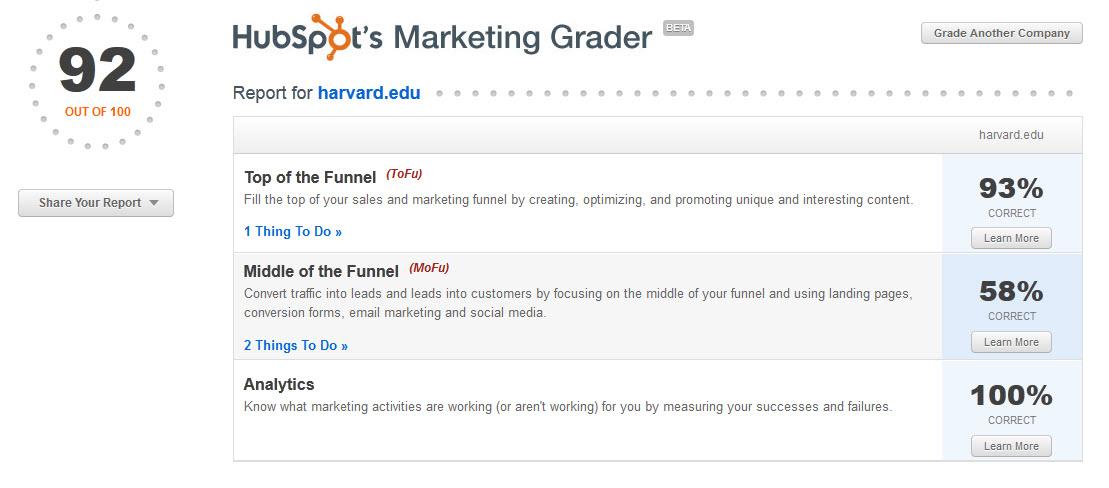 harvard university marketing grade