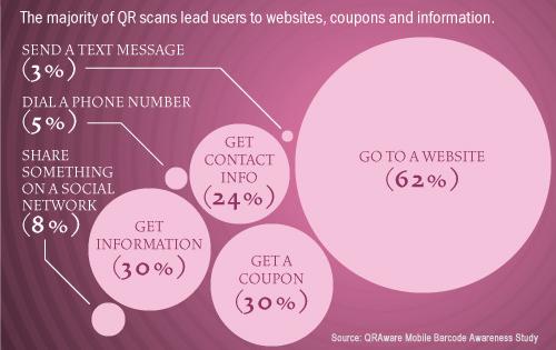 QR Code Use Statistics