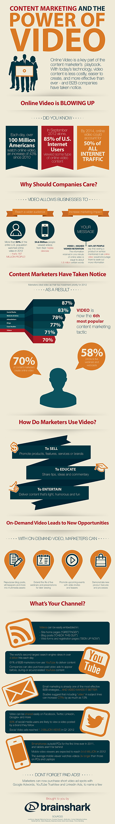 Infographic the Power of Video