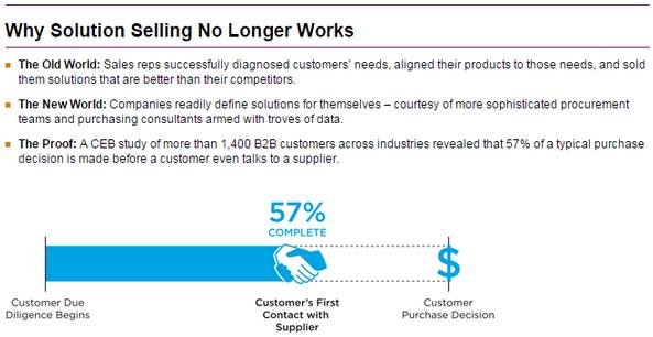 60_percent_of_the_sales_process_happens_online