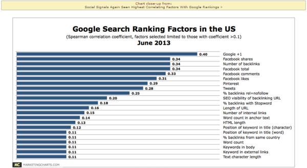 June 2013 Google Search Ranking Factors resized 600