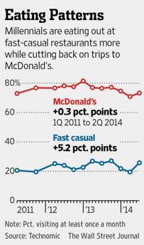 Technomic_WSJ_statistic_on_fast_food_consumers