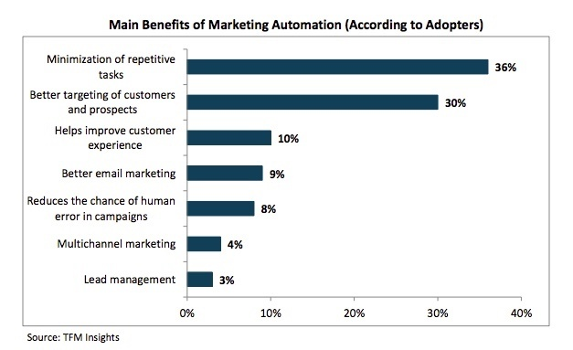 Chart of the main benefits of marketing automation (according to adopters)