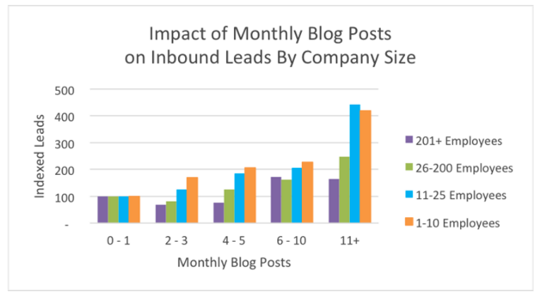 The Impact of Monthly Blog Posts on Inbound Leads