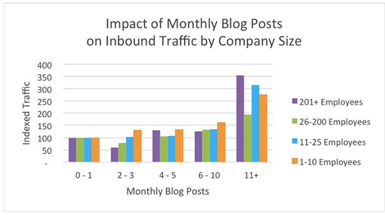 The Impact of Monthly Blog Posts on Inbound Traffic