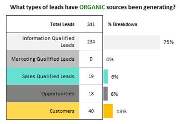 LQR_Screenshot_Organic_Lead_Quality