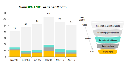 LQR_Screenshot_Organic_Leads
