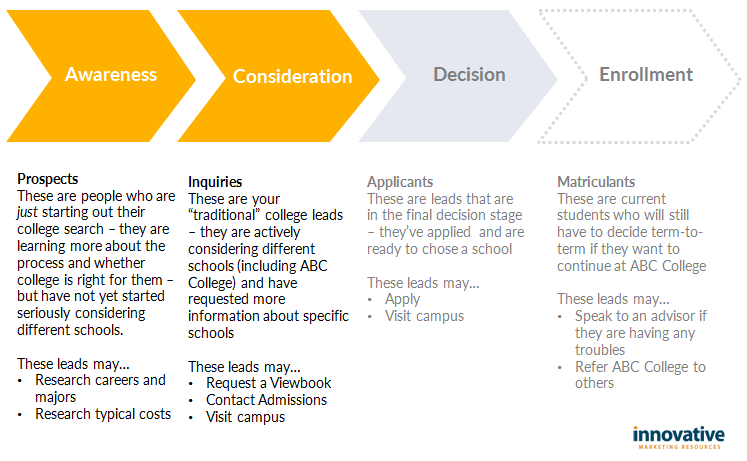 Student_decision_process_overview